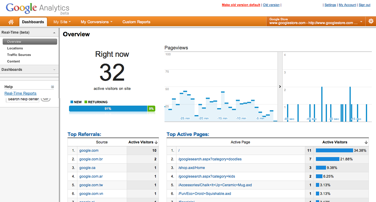 Google Analytics Real Time Stats Overview