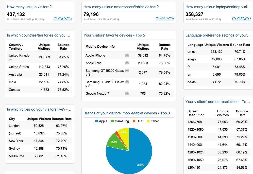 Google Analytics Visitor Dashboard