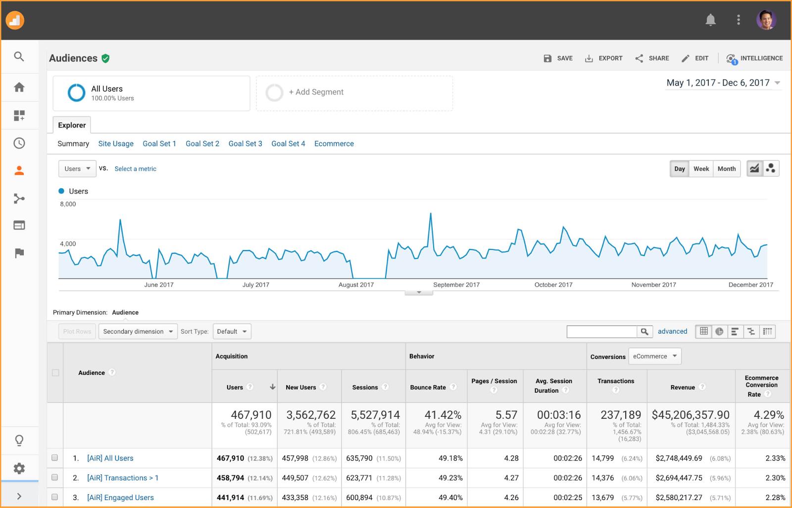 Audiences in Reporting | Umami Marketing