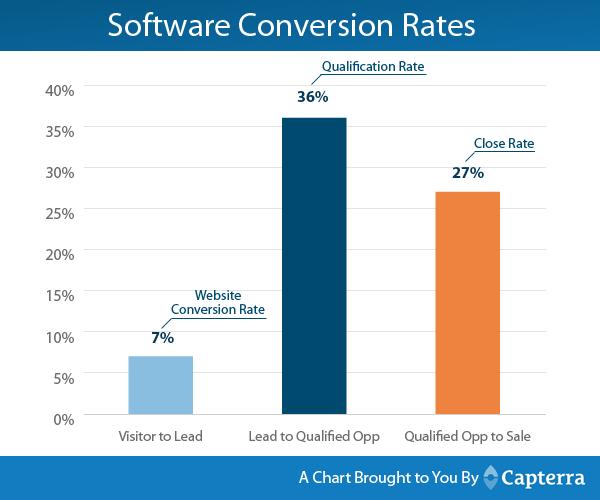 Capterra Software Conversion Rates | Umami Marketing