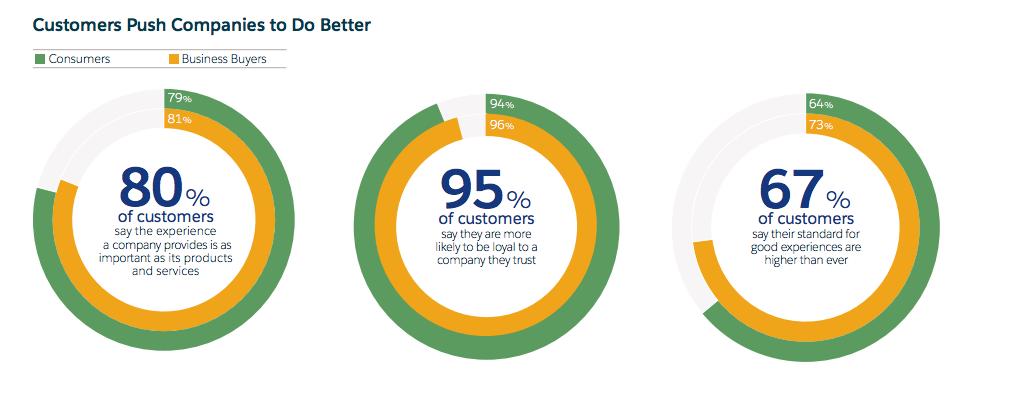 Customers Push Companies to Do Better | Umami Marketing
