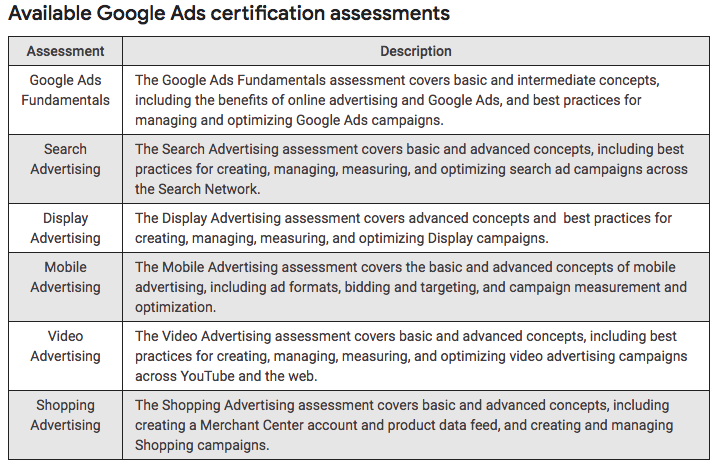All About Google Certifications Courses