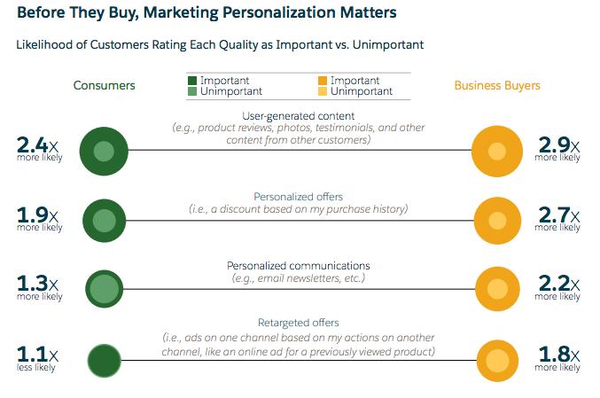 Marketing Personalization Matters | Umami Marketing
