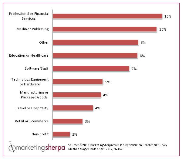Marketing Sherpa Average Website Conversion Rates | Umami Marketing