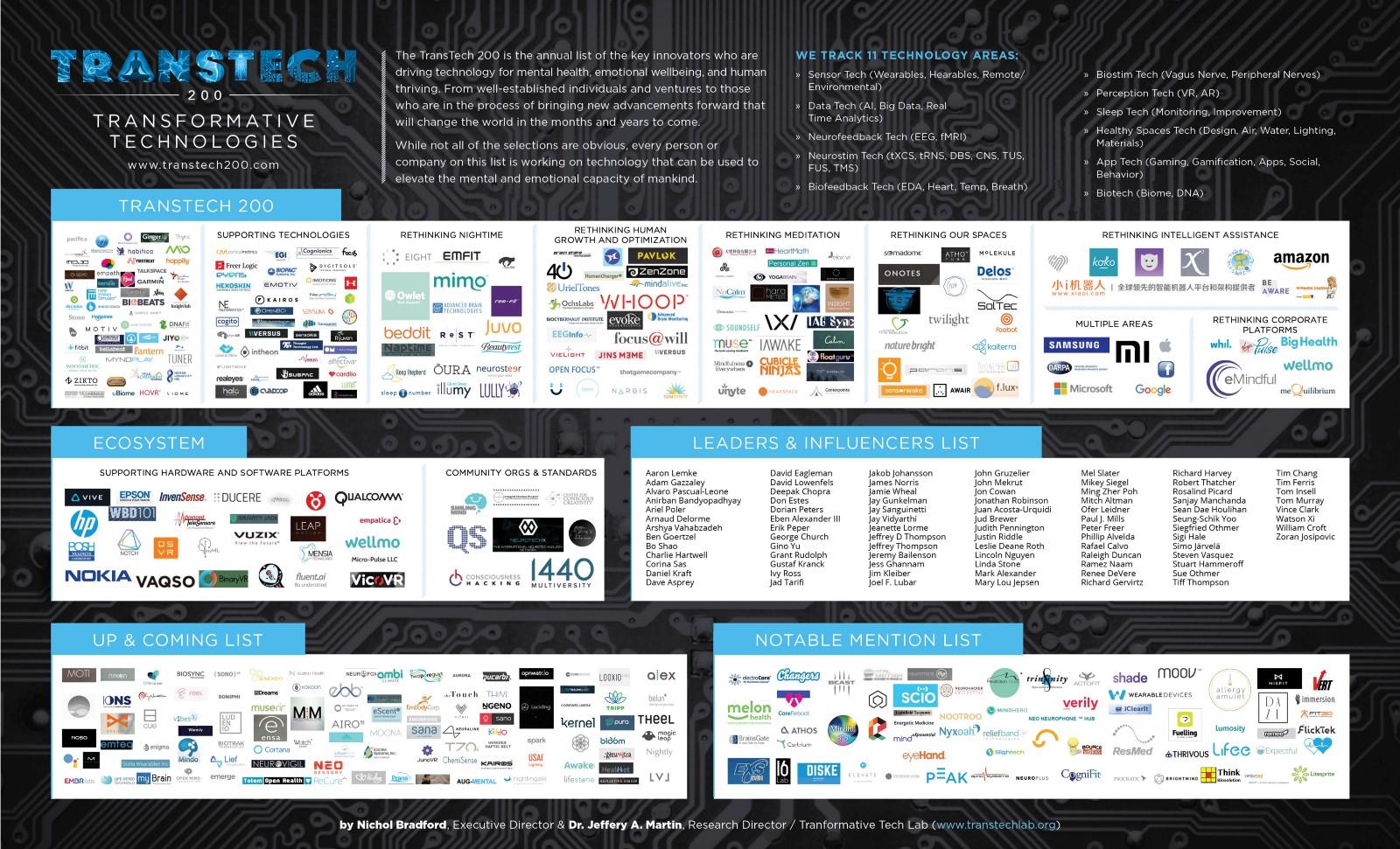 Transformative Technology Market Map