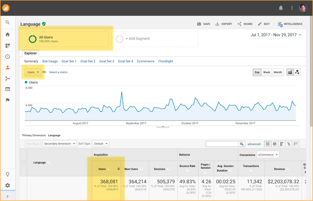 Users in Google Analytics Reporting