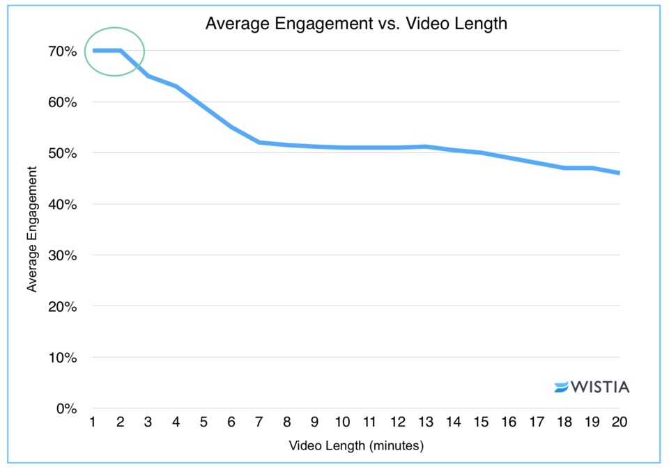 Wistia Study Average Engagement vs Video Length (Minutes) Dropoff after 2 Minutes.jpeg