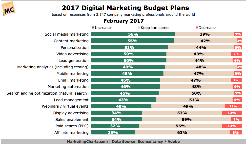 Digital Marketing Budget Plans   Umami Marketing.png