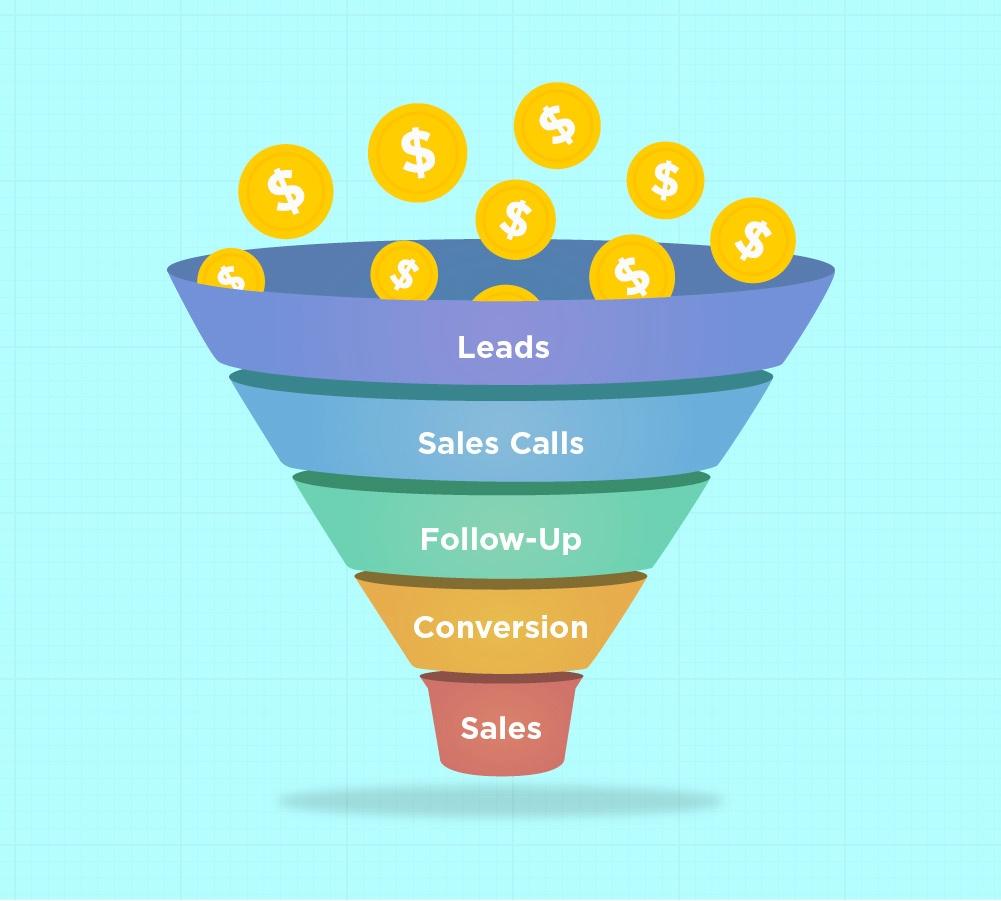 Lead Generation Process | Umami Marketing.jpg