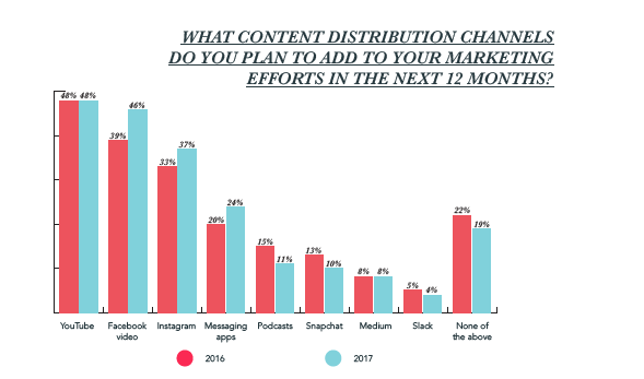 State of Inbound Content Distribution Channels.png
