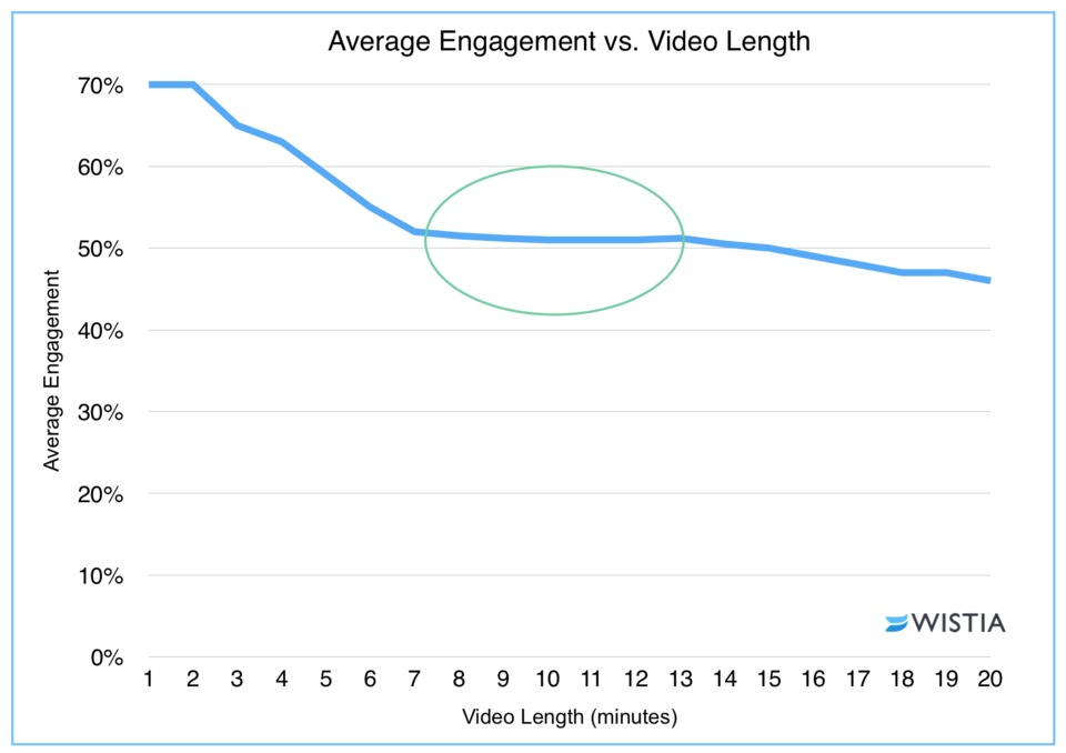 Average Engagement vs. Video Length | Wistia Study.jpeg