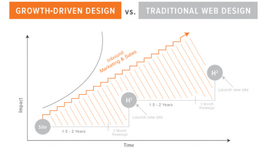 Growth-Driven_Design_vs._Traditional_Design.png