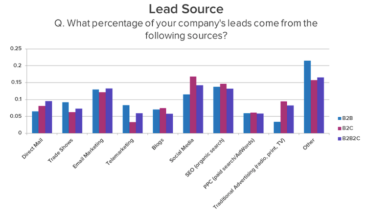 4 Tips to Increase Your B2B Lead Generation Online