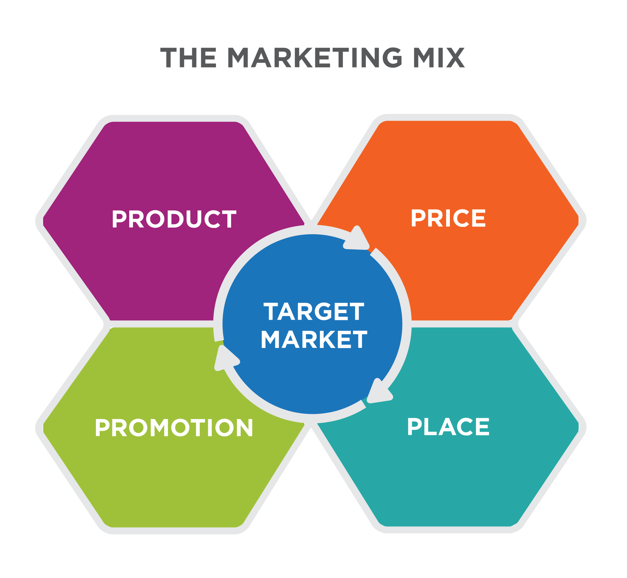 marketing mix in a business